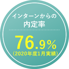 インターンからの内定率76.9%(2020年度1月実績)