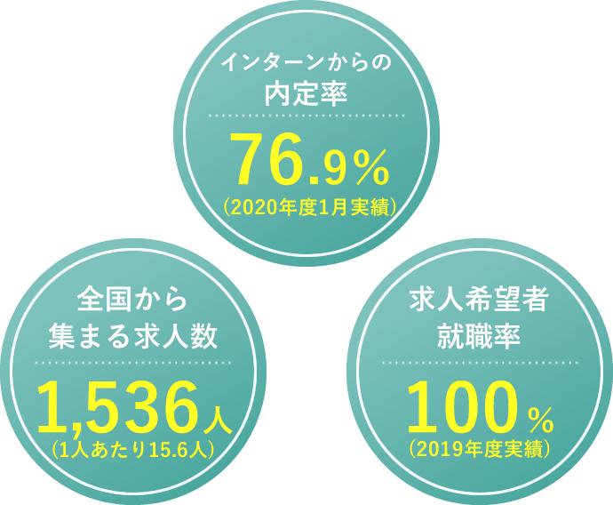 インターンからの内定率76.9%(2020年度1月実績)、全国から集まる求人数1,536人(1人あたり15.6人)、求人希望者就職率100%(2019年度実績)