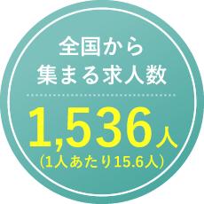 全国から集まる求人数1,536人(1人あたり15.6人)