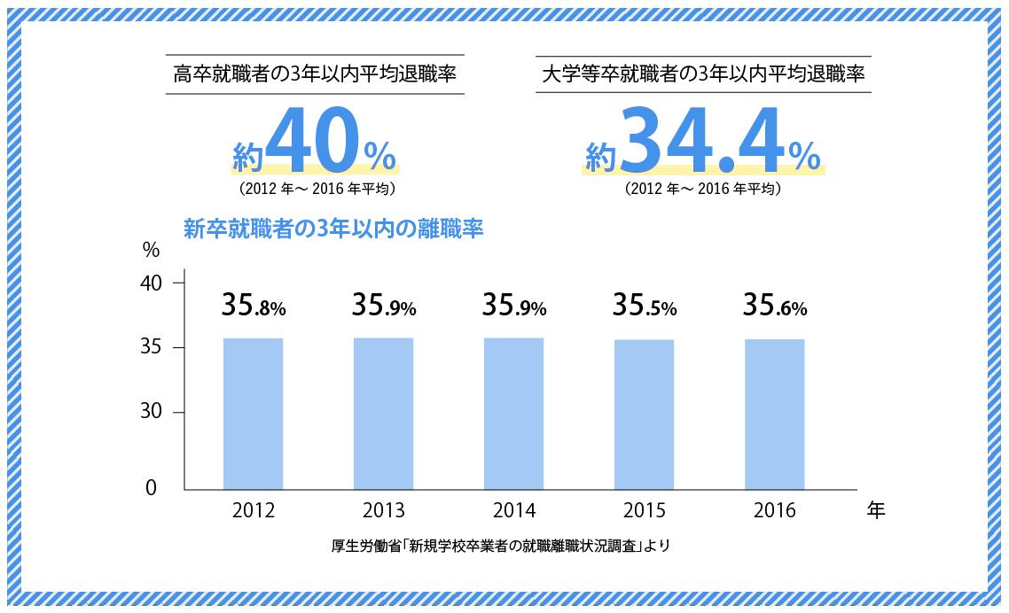 大卒者の3年以内の離職率